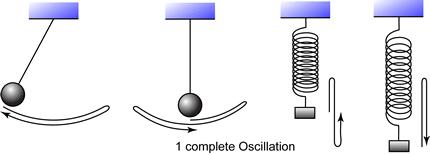 Image result for oscillation