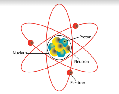 Image result for rutherford atomic model